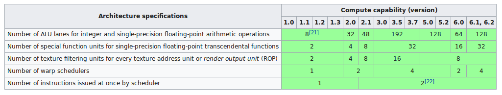 Day 7: OpenCL on ARM Mali