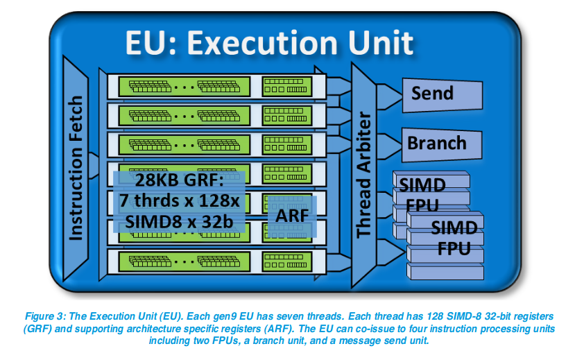 Intel IGP, OpenCL compute units, and divergent threads