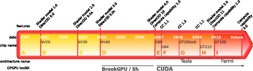 nVIDIA GPU architecture